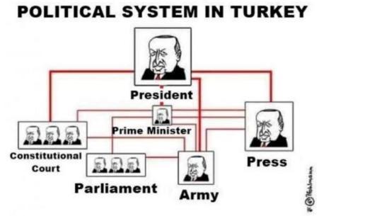 il sultano erdogan